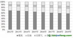 迎接绿色复苏!中国碳中和,给地球降温0.2度值多少万亿?