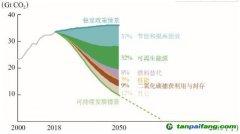 """建设""""碳中和""""的现代化强国 始终要把节能增效放在突出位置"""