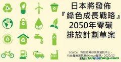 """看看日本的""""绿色增长计划""""如何在2050年前实现碳中和"""