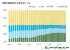 中国式碳市场   碳减排迈入新时代
