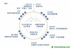 中国碳排放权交易的市场现状