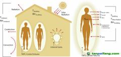 一种新的设计框架可以减少家庭和建筑的能源需求