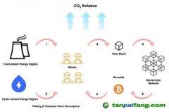 比特币区块链工作证明算法的碳足迹