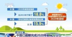 生态环境部:中国已超额完成2020年碳减排目标