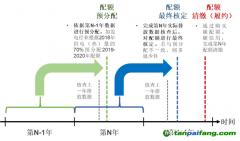碳市场的运行流程