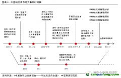 中国碳交易市场实践