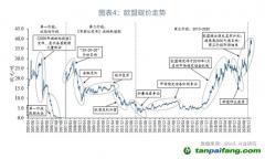 碳配额价格的影响因素