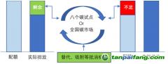 刘锋:关于中国碳达峰、碳中和实现路径的顶层设计