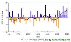《中国气候变化蓝皮书(2021)》:联合国报告警告极端天气概率增加,2050年前后需实现净零排放