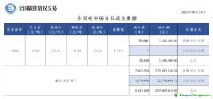 【行情】全国碳市场每日成交数据20210810