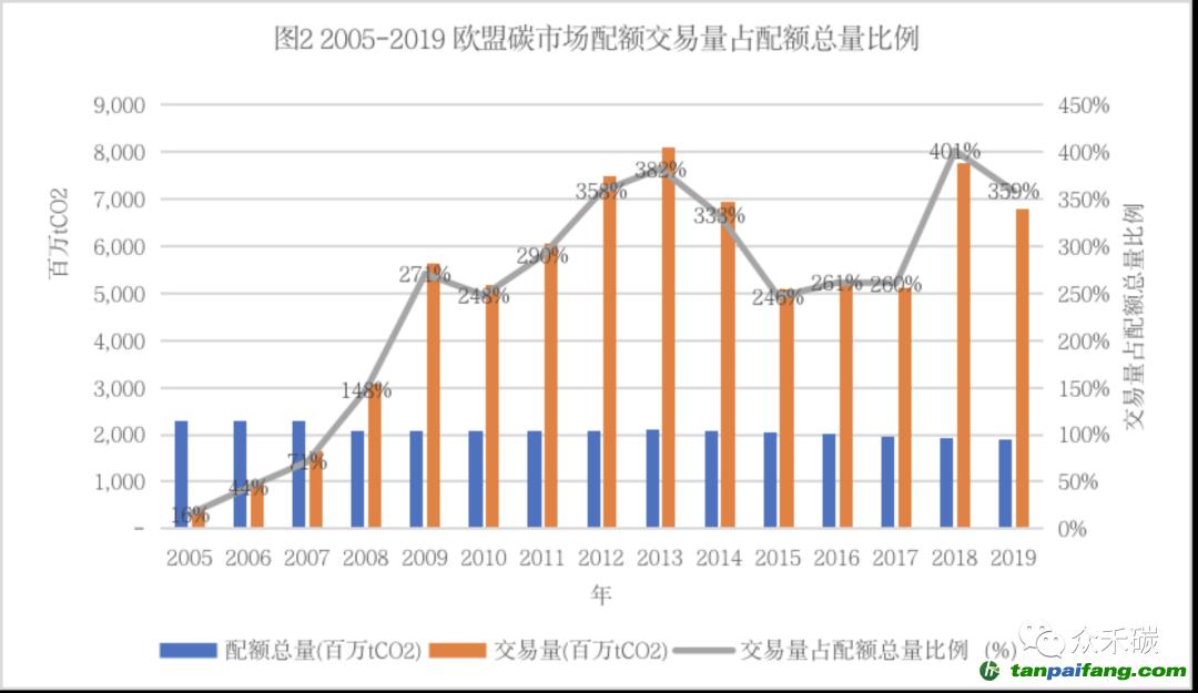 低碳发展高级顾问谈中国如何才能成为全球最大的碳市场插图