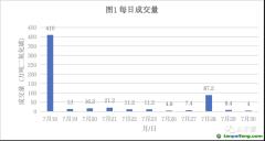 中国碳市场是覆盖排放规模最大的市场