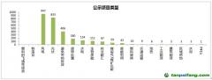 国内CCER项目开发情况(统计数据)