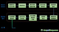 CCER减排量的申请开发流程