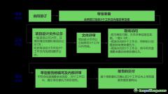 CCER项目申请开发的步骤有哪些?