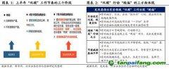 """王涵:""""双碳""""背景下的价格与通胀走势"""