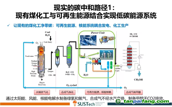 图5 储能的另外一条途径:通过太阳能、风能、核能电解水制备绿氢和氧气,合成气不经水汽变换,制备甲醇无CO2排放。