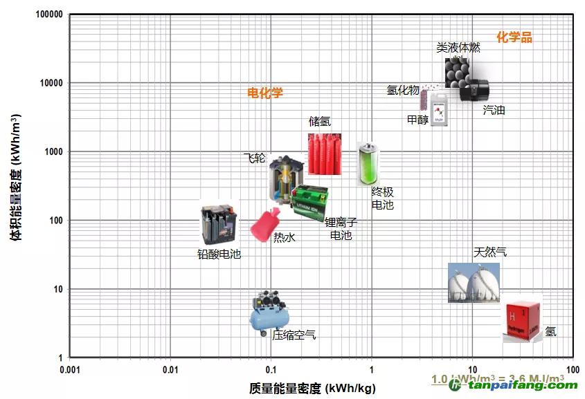 图3:各类能源的能量密度